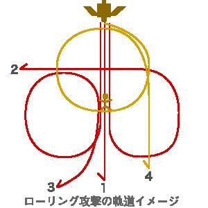 宝纏のローリング攻撃の軌道イメージ