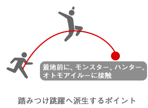 エア回避後に踏みつけ跳躍するポイントのイメージ