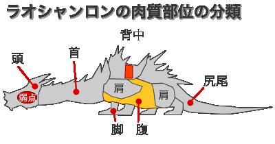 ラオシャンロンの攻撃時の肉質部位の分類